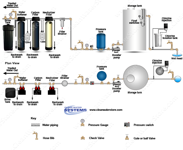 Chlorinator  > Storage Tank > Neutralizer >  Carbon Filter > Softener