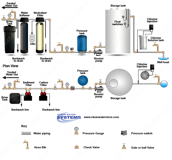 Chlorinator  > Storage Tank > Neutralizer >  Softener