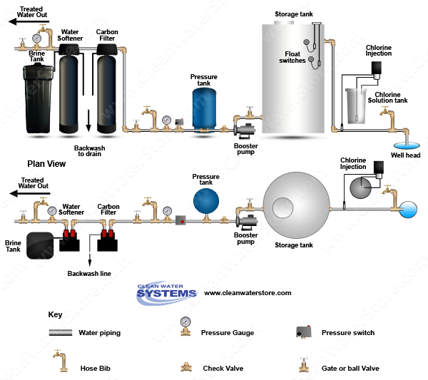 Chlorinator >  Storage Tank > Carbon Filter > Softener
