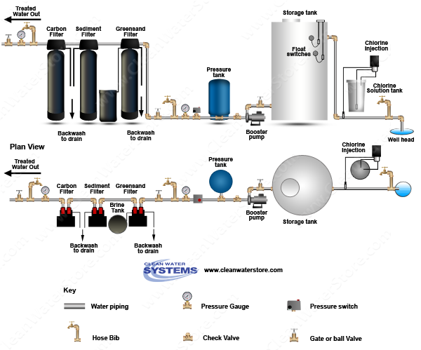 Chlorinator >  Storage Tank > Iron Filter - Greensand > Sediment > Softener