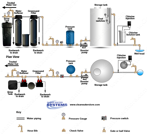 Chlorinator >  Storage Tank > Iron Filter - Greensand > Softener