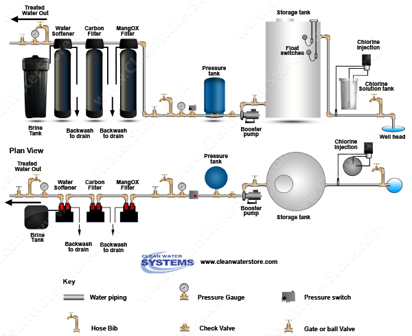 Chlorinator >  Storage Tank > Iron Filter - Pro-OX  > Carbon Filter > Softener