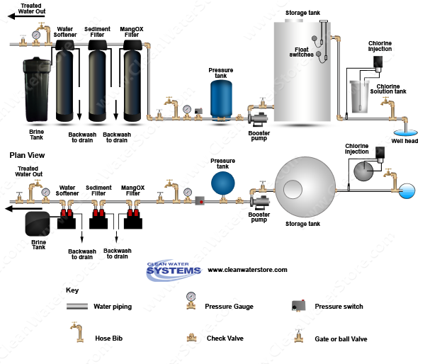 Chlorinator >  Storage Tank > Iron Filter - Pro-OX > Sediment > Softener
