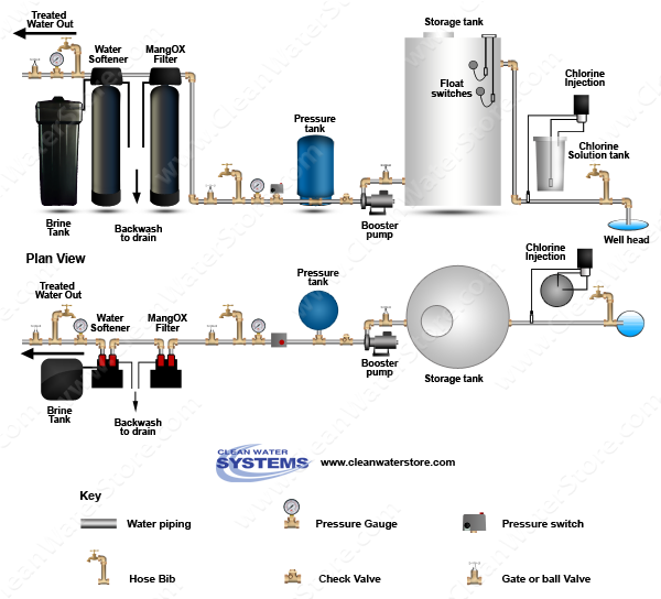 Chlorinator >  Storage Tank  > Iron Filter - Pro-OX  > Softener