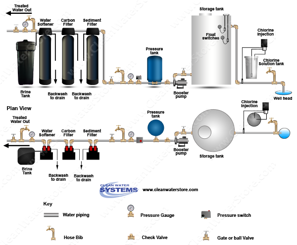 Chlorinator >  Storage Tank > Sediment Filter > Carbon  > Softener