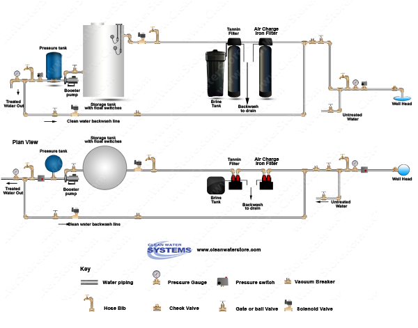 Iron Filter - AIO > Softener > Tannin Filter > Storage Tank > Clean Backwash