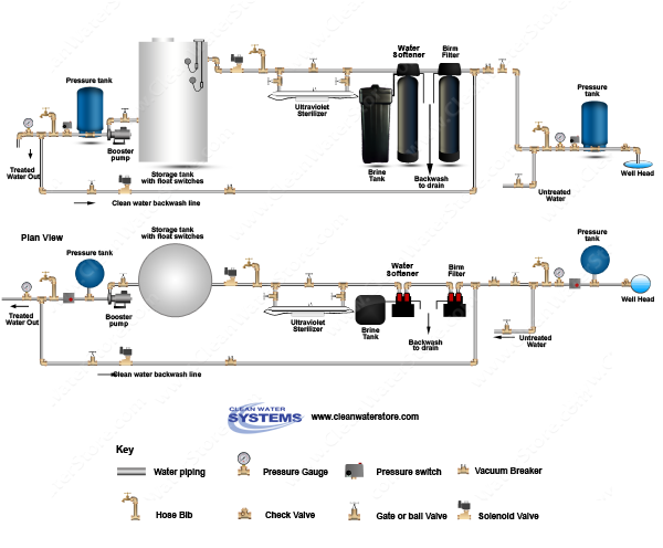Iron Filter - Birm > Softener > UV > Storage Tank > Clean Backwash