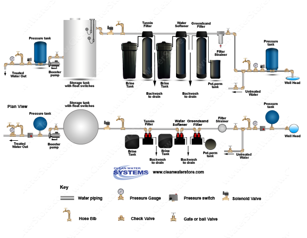 Filter Strainer > Iron Filter - Greensand > Softener > Tannin Filter > Storage Tank