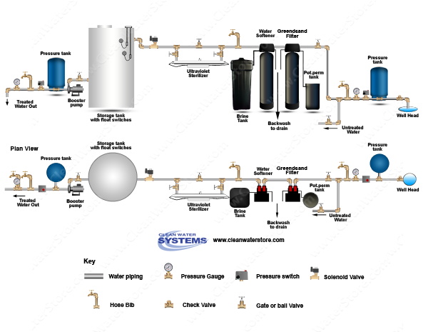 Iron Filter - Greensand > Softener > UV > Storage Tank