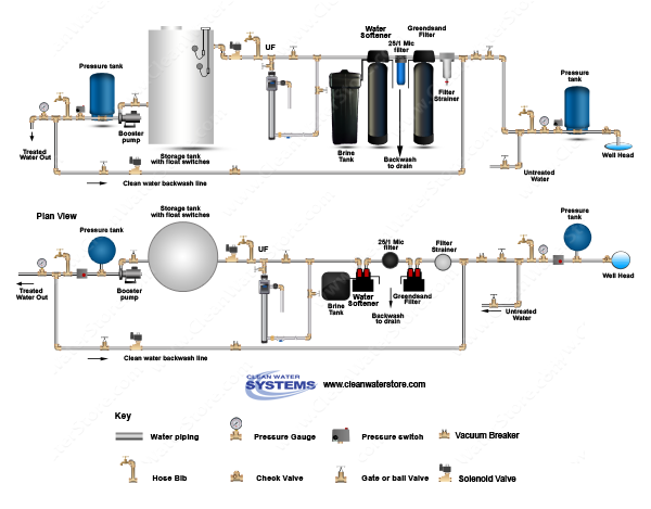 Filter Strainer > Greensand Filter > BB10 25/1  > Softener > UF > Storage Tank > Clean Water Backwas