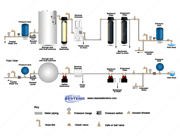 Iron Filter Greensand  > Sediment Filter > EPRO > Neutralizer > Storage Tank