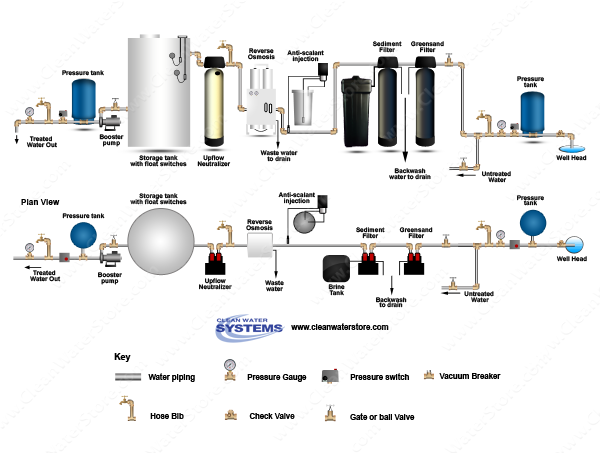 Iron Filter Greensand  > Sediment Filter >  PreTreat+ > EPRO > Neutralizer > Storage Tank