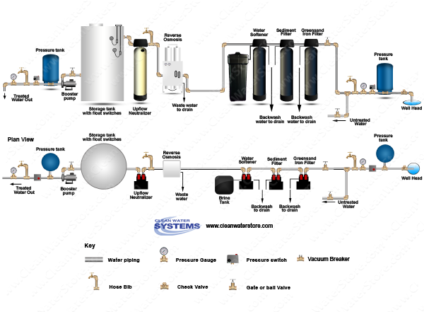 Iron Filter Greensand  > Sediment Filter > Softener > EPRO > Neutralizer > Storage Tank