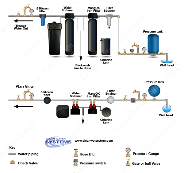 Iron Filter - Pro-OX with Pot Perm Tank for chlorine > Softener