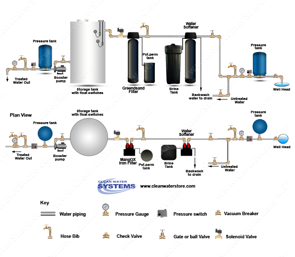 Iron Filter - Pro-OX with Pot Perm Tank for chlorine > Softener > Storage Tank