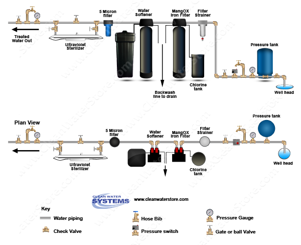Iron Filter - Pro-OX with Pot Perm Tank for chlorine > Softener > UV