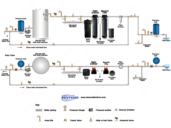 Iron Filter - Pro-OX + Solution Tank for chlorine > Softener > UV > Storage Tank > Clean Backwash
