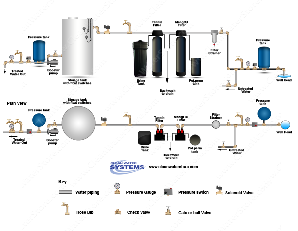 Filter Strainer > Iron Filter - Pro-OX with.png Pot Perm Tank for chlorine > Tannin Filter > Storage