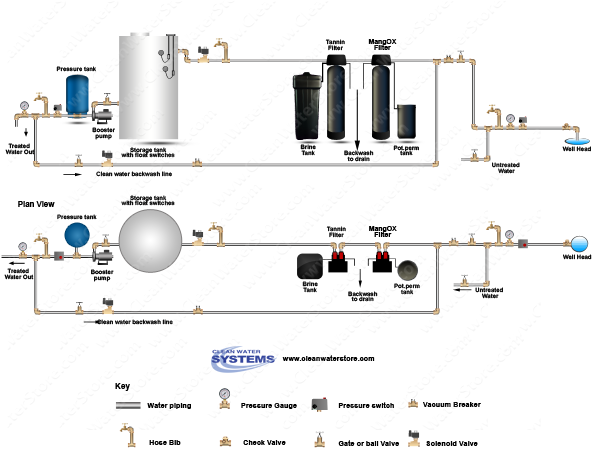 Iron Filter - Pro-OX + Solution Tank for chlorine > Tannin Filter > Storage Tank > Clean Backwash