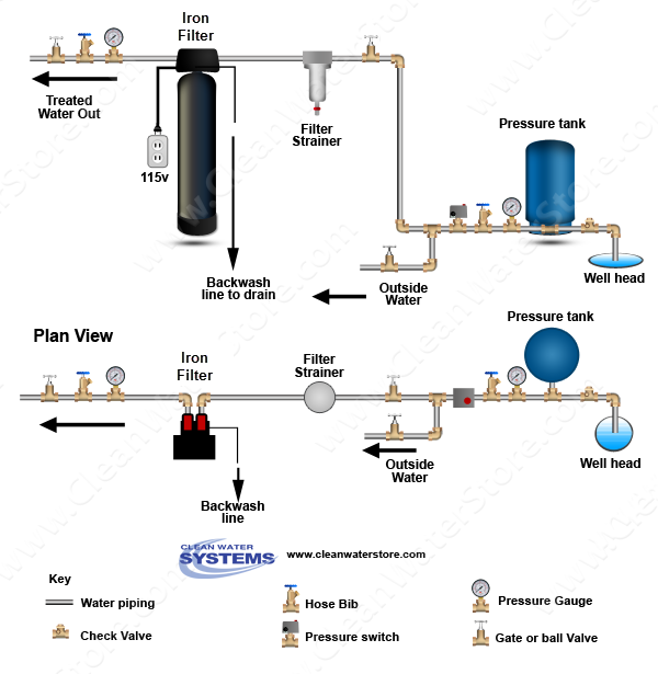 iron filter 7000 diagram