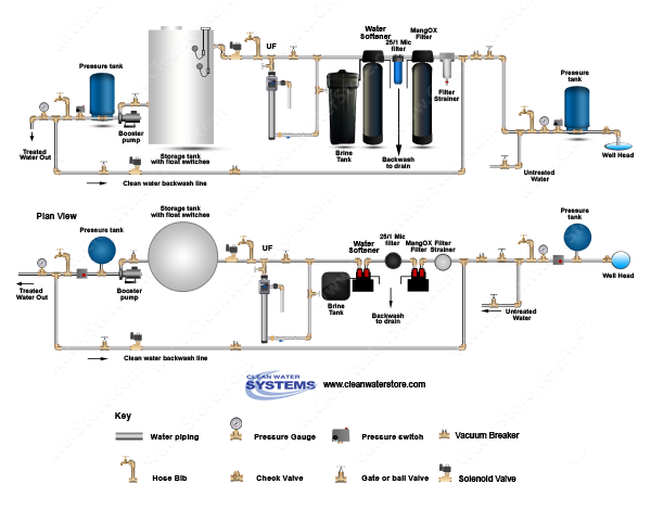 Filter Strainer > Pro-OX Filter > BB10 25/1  > Softener > UF > Storage Tank > Clean Water Backwash