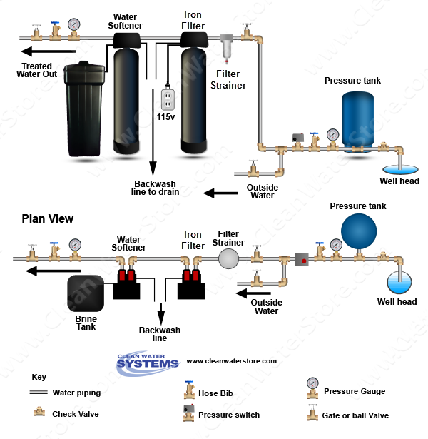 iron filter and softener diagram