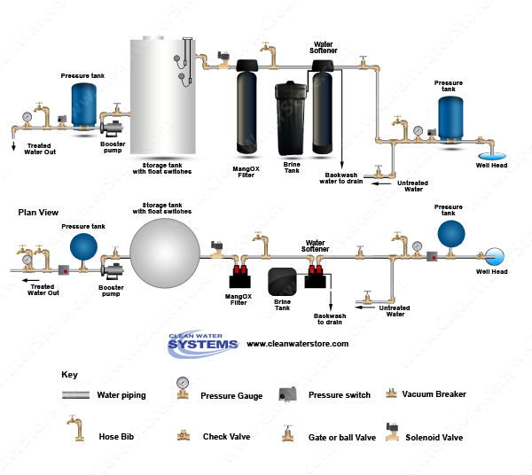 Iron Filter - Pro-OX > Softener > Storage Tank