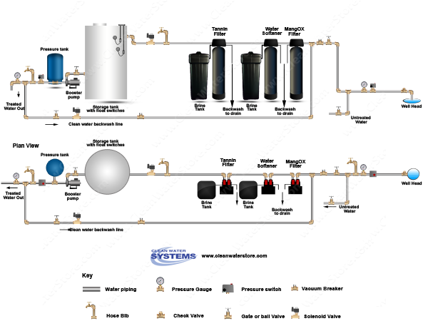 Iron Filter - Pro-OX > Softener > Tannin Filter > Storage Tank  > Clean Backwash