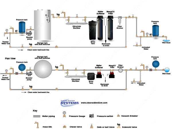 Iron Filter - Pro-OX > Softener > UV > Storage Tank > Clean Backwash