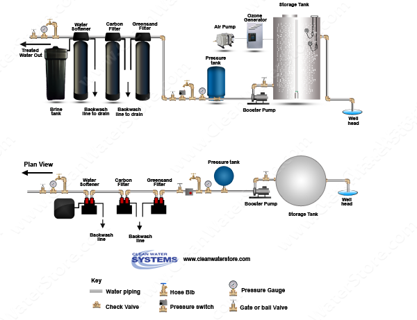 Ozone Bubbler  > Iron Filter - Greensand  >  Centaur Carbon > Softener