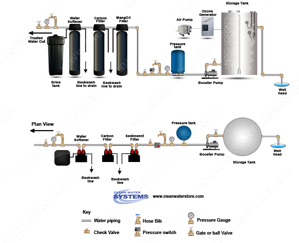 Soda Ash Feeder > Ozone Bubbler > Iron Filter - Pro-OX  >  Centaur Carbon > Softener