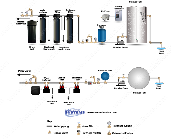 Ozone Bubbler >  Sediment Filter > Centaur Carbon > Softener