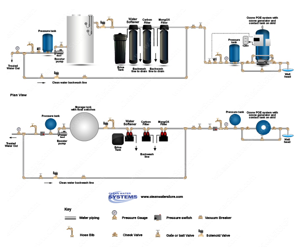 POE15 > Iron Filter - Pro-OX  >  Centaur Carbon > Softener > Storage Tank > Clean Water Backwash