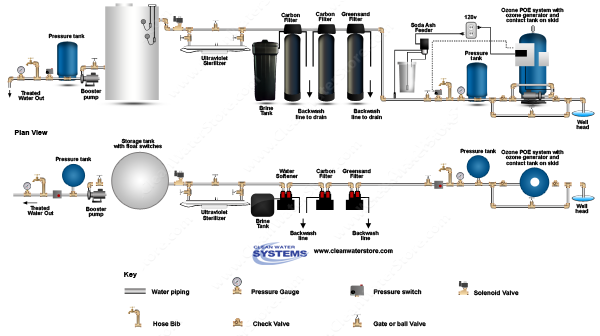 POE15 > Soda Ash Feeder Iron Filter - Greensand  >  Centaur Carbon > Softener > UV > Storage Tank