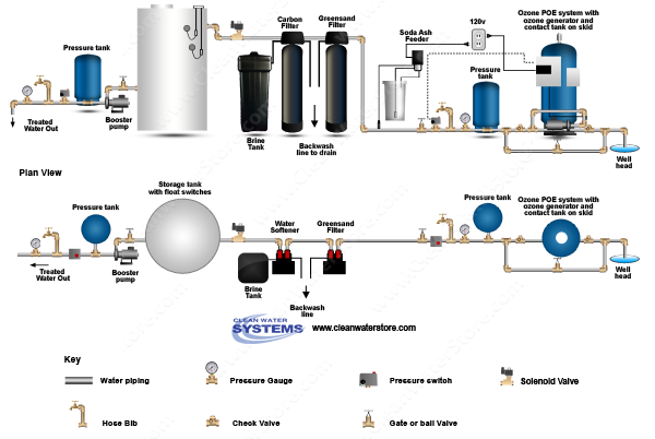 POE15 > Soda Ash Feeder Iron Filter - Greensand  >  Centaur Carbon > Storage Tank