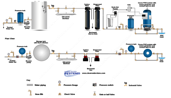 POE15 > Soda Ash Feeder Iron Filter - Greensand  >  Centaur Carbon > UV > Storage Tank