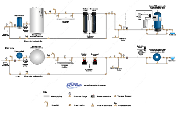 POE15 > Soda Ash Feeder Iron Filter - Greensand  >  Centaur Carbon > UV > Storage Tank > Clean Water