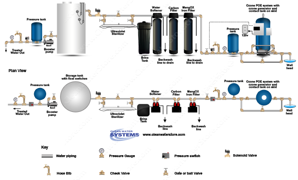 POE15 > Soda Ash Feeder Iron Filter - Pro-OX  >  Centaur Carbon > Softener > UV > Storage Tank
