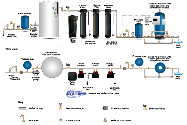POE15 >  Sediment Filter > Centaur Carbon > Softener > Storage Tank