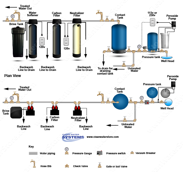 Peroxide  > Contact Tank > Neutralizer >  Carbon Filter > Softener