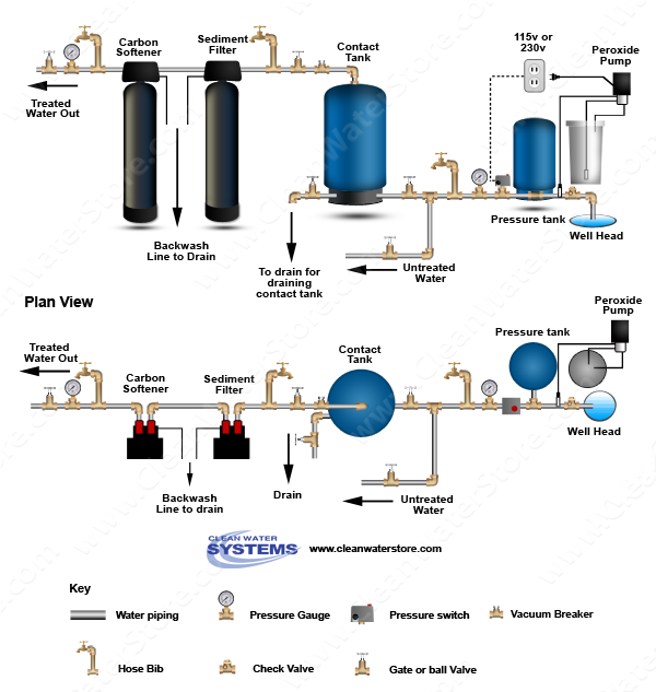 hydrogen peroxide carbon well water purification system