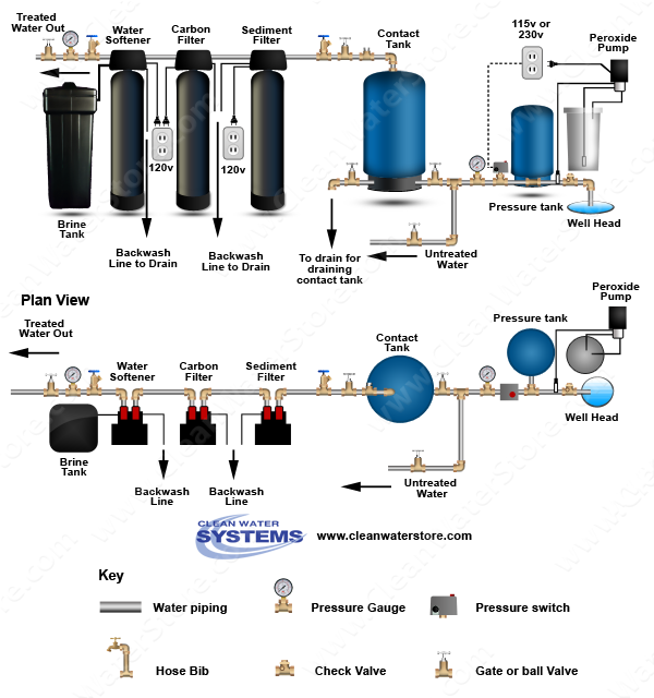Peroxide  > Contact Tank > Sediment Filter > Carbon  > Softener