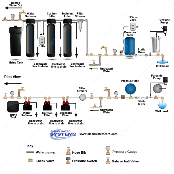 Peroxide > Mixer >  Sediment Filter > Carbon  > Softener
