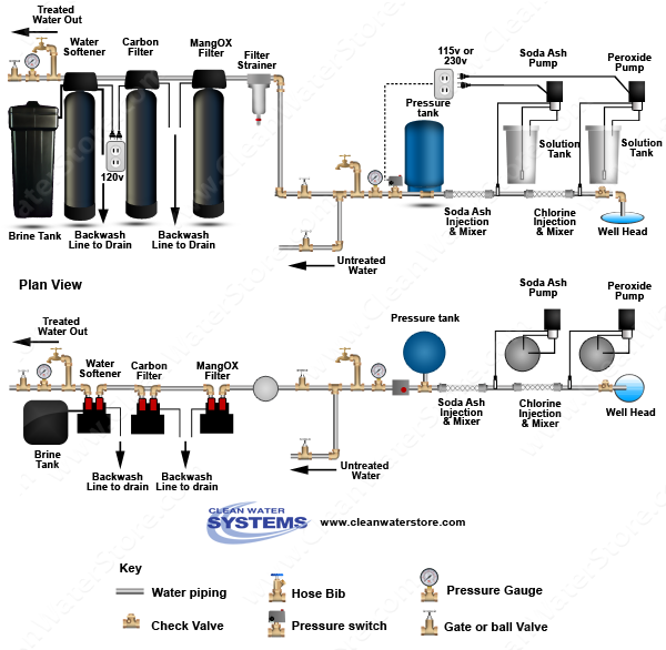 Chlorine > Soda Ash  >  Mixer > Iron Filter - Pro-OX  > Carbon Filter > Softener