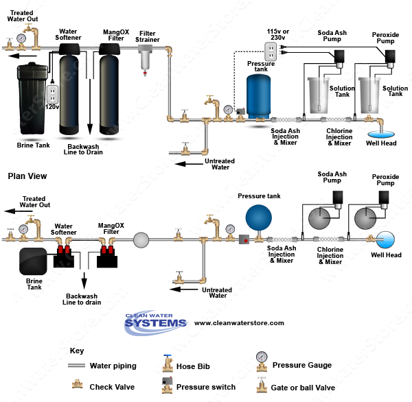 Chlorine > Soda Ash  >  Mixer > Iron Filter - Pro-OX > Softener