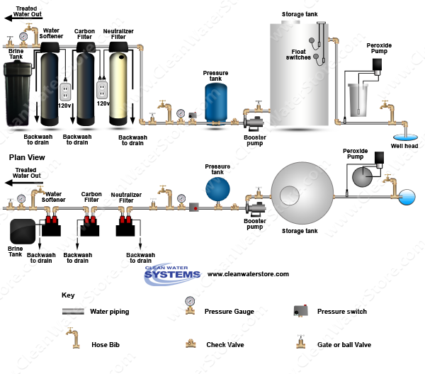 Peroxide  > Storage Tank > Neutralizer >  Carbon Filter > Softener