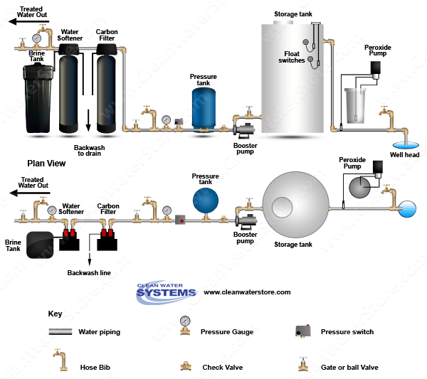 Peroxide >  Storage Tank > Carbon Filter > Softener