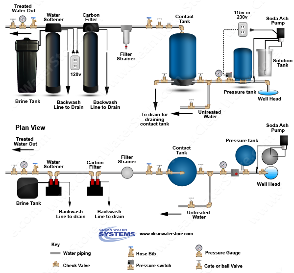 Stenner -  Soda Ash > Contact Tank > Carbon Filter > Softener