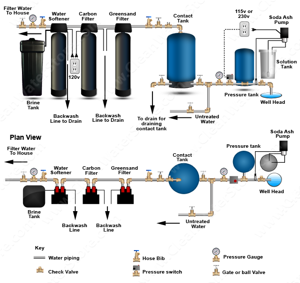 Stenner -  Soda Ash > Contact Tank > Iron Filter - Greensand  > Carbon Filter > Softener