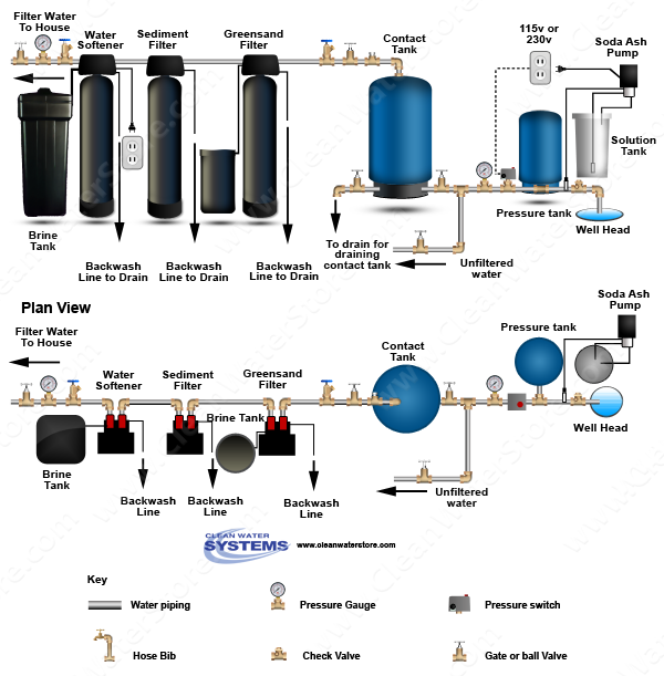 Stenner -  Soda Ash > Contact Tank > Iron Filter - Greensand > Sediment > Softener
